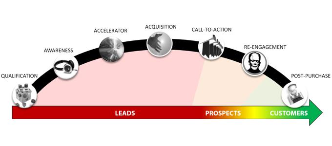 Lead Nurturing, eMarketing, Audiencia, Comunicación, CPC, CPM, Marketing