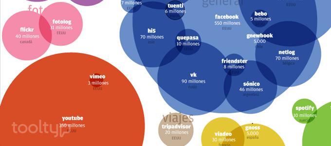 Social Media, Redes Sociales, Facebook, Twitter, Instagram