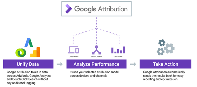 Google Attribution, Analytics, Adwords, SEM, Google Attribution: la nueva herramienta para marketers,